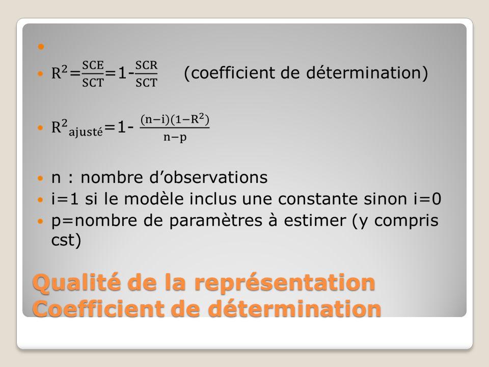Qualité de la représentation Coefficient de détermination