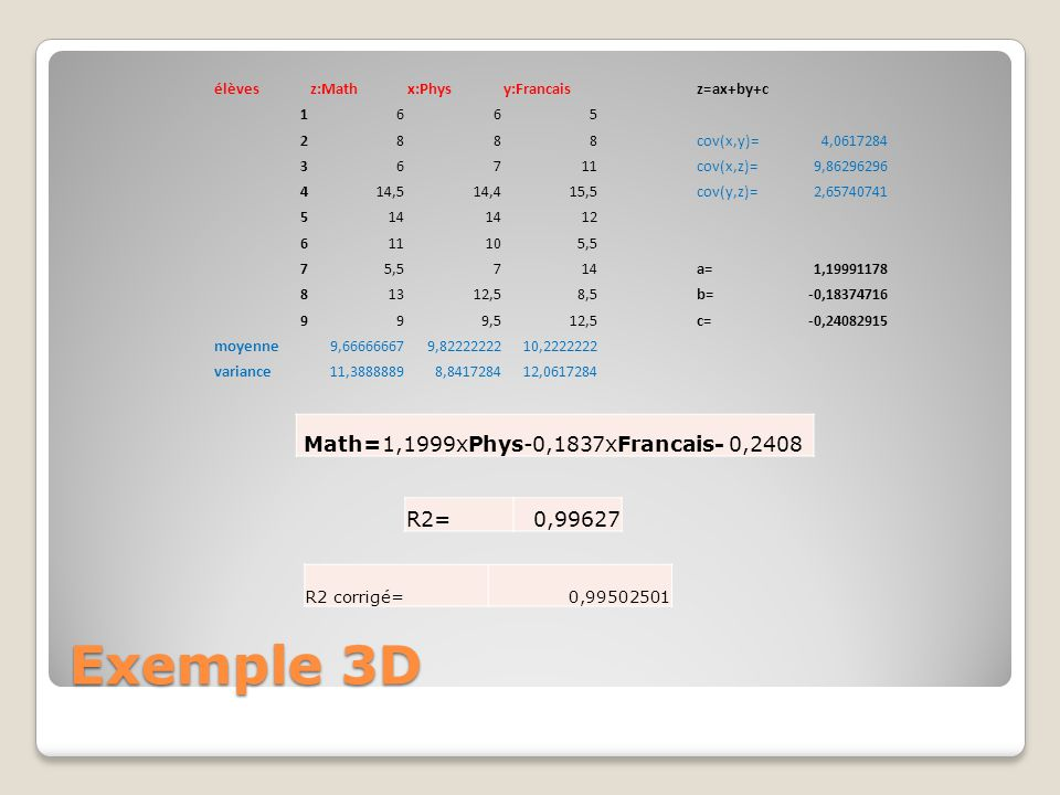 Exemple 3D élèvesz:Mathx:Physy:Francaisz=ax+by+c 1665 2888cov(x,y)=4,0617284 36711cov(x,z)=9,86296296 414,514,415,5cov(y,z)=2,65740741 514 12 611105,5