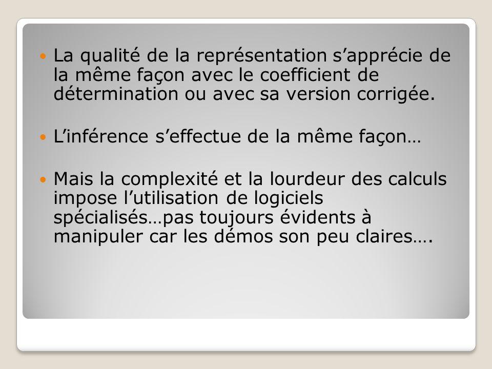 La qualité de la représentation s'apprécie de la même façon avec le coefficient de détermination ou avec sa version corrigée. L'inférence s'effectue d