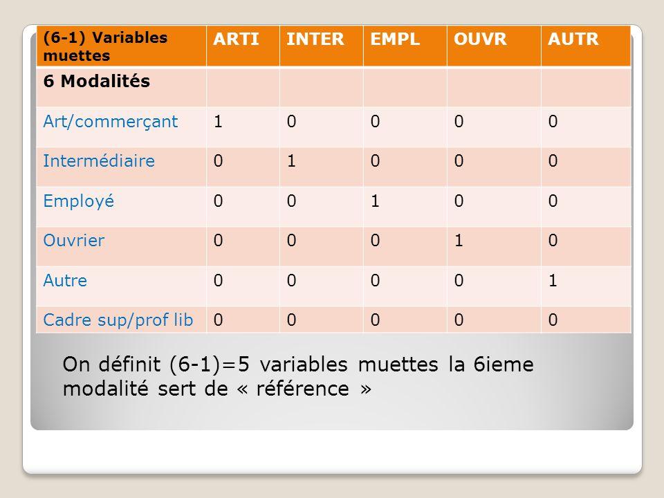 On définit (6-1)=5 variables muettes la 6ieme modalité sert de « référence » (6-1) Variables muettes ARTIINTEREMPLOUVRAUTR 6 Modalités Art/commerçant1
