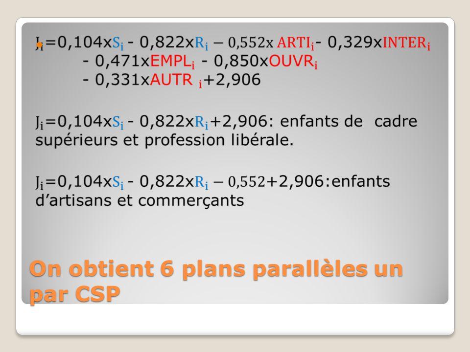 On obtient 6 plans parallèles un par CSP