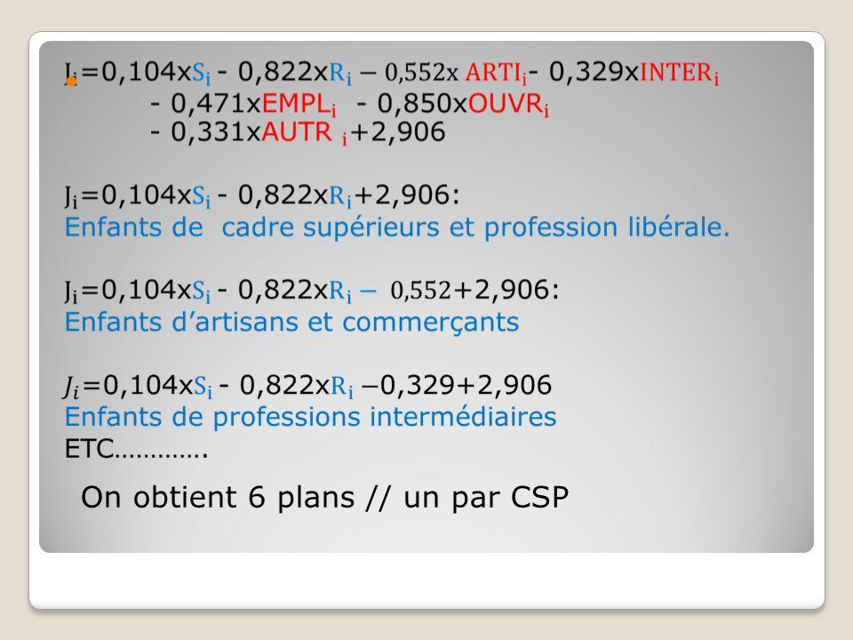On obtient 6 plans // un par CSP