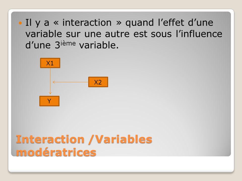 Interaction /Variables modératrices Il y a « interaction » quand l'effet d'une variable sur une autre est sous l'influence d'une 3 ième variable. X1 Y
