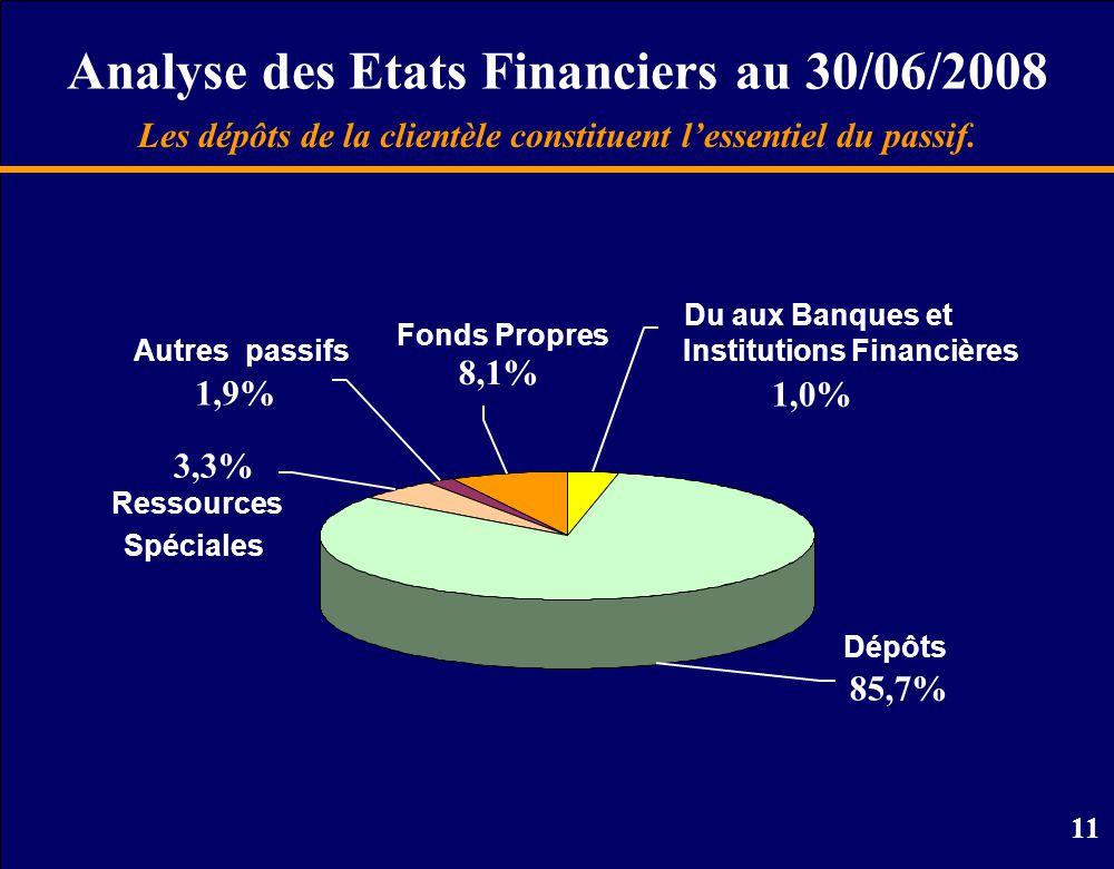 11 Analyse des Etats Financiers au 30/06/2008 Les dépôts de la clientèle constituent l'essentiel du passif.