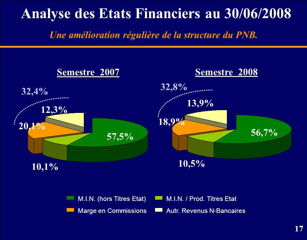 17 Analyse des Etats Financiers au 30/06/2008 M.I.N.