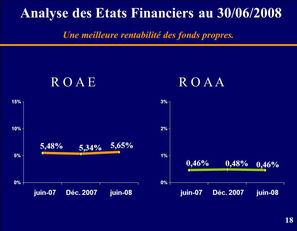 18 R O A E Une meilleure rentabilité des fonds propres.