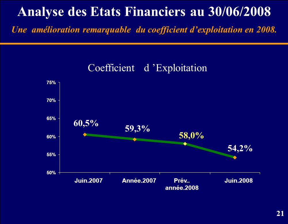 21 Analyse des Etats Financiers au 30/06/2008 Coefficient d 'Exploitation Une amélioration remarquable du coefficient d'exploitation en 2008.
