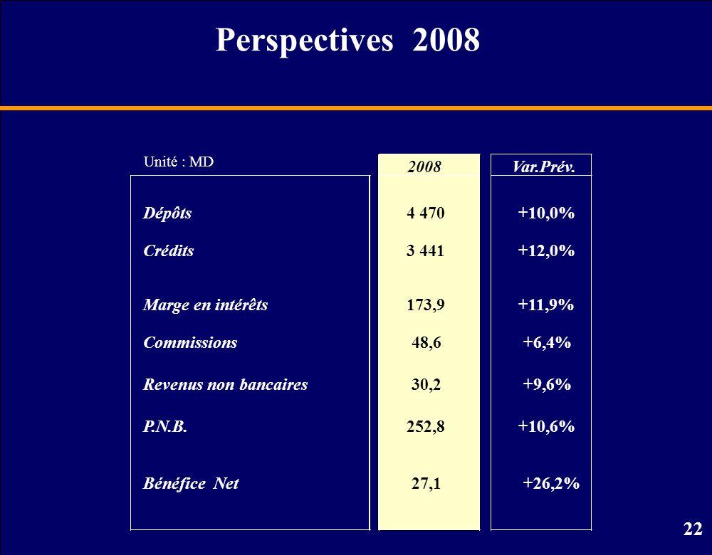 22 Perspectives 2008 Unité : MD 2008 Dépôts4 470 Crédits3 441 Marge en intérêts173,9 Commissions48,6 Revenus non bancaires30,2 P.N.B.252,8 Bénéfice Net27,1 Var.Prév.