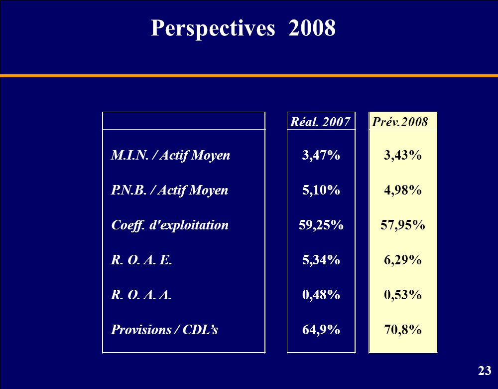 23 Perspectives 2008 Prév.2008 M.I.N./ Actif Moyen3,43% P.N.B.