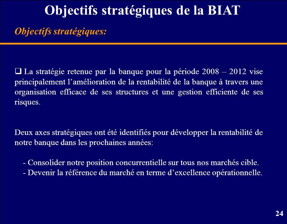 24 Objectifs stratégiques: Objectifs stratégiques de la BIAT  La stratégie retenue par la banque pour la période 2008 – 2012 vise principalement l'amélioration de la rentabilité de la banque à travers une organisation efficace de ses structures et une gestion efficiente de ses risques.