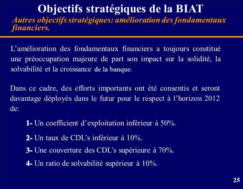 25 Objectifs stratégiques de la BIAT L'amélioration des fondamentaux financiers a toujours constitué une préoccupation majeure de part son impact sur la solidité, la solvabilité et la croissance de la banque.