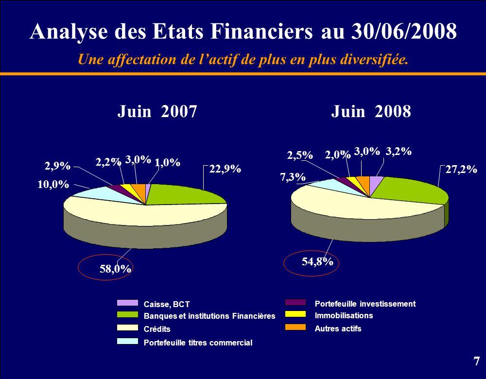 7 Analyse des Etats Financiers au 30/06/2008 Caisse, BCT Banques et institutions Financières Crédits Portefeuille titres commercial Portefeuille investissement Immobilisations Autres actifs Une affectation de l'actif de plus en plus diversifiée.