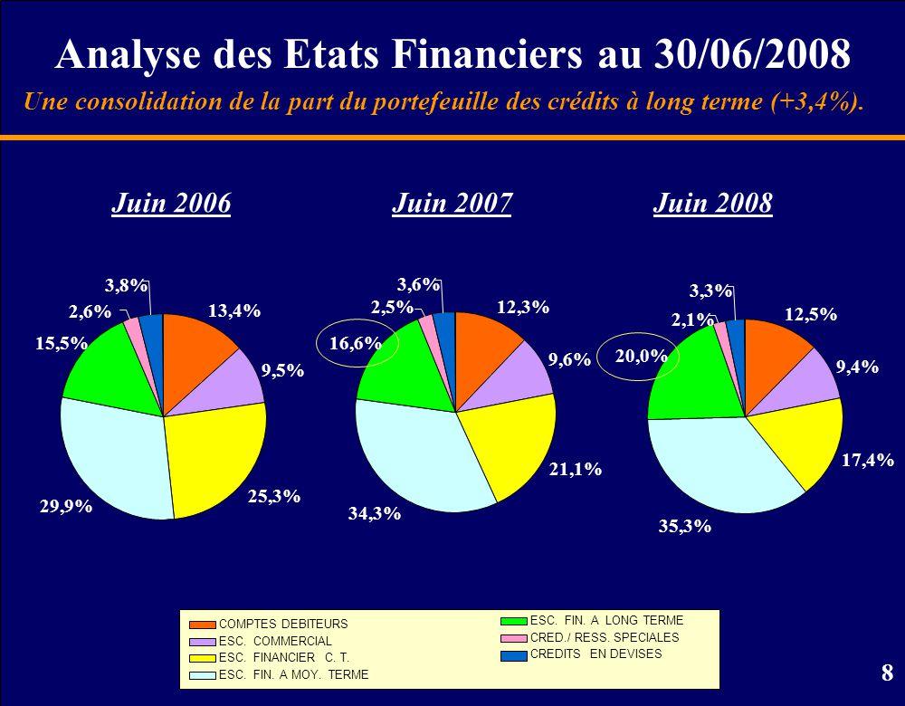 9 Analyse des Etats Financiers au 30/06/2008 Une marge sur les crédits stable par rapport à la même période de l'année dernière.