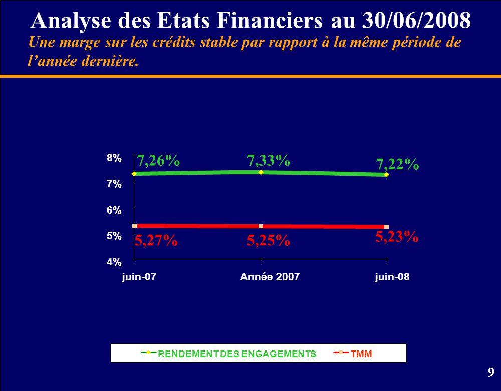 10 Analyse des Etats Financiers au 30/06/2008 En MD Une amélioration continue de la qualité des risques.