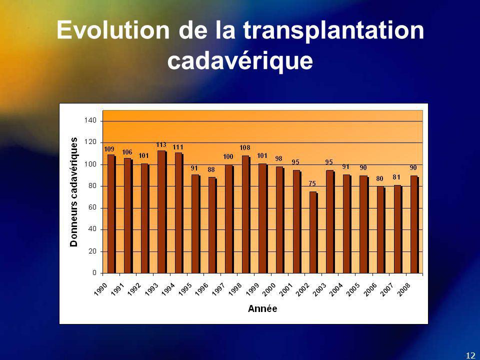 12 Evolution de la transplantation cadavérique