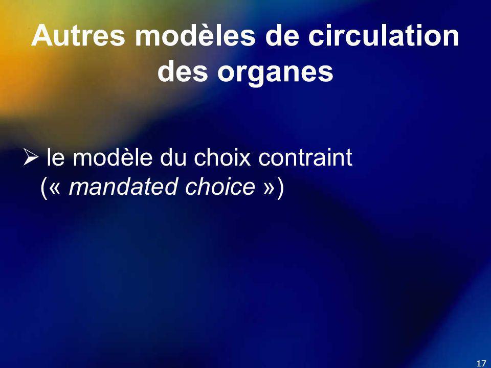 17 Autres modèles de circulation des organes  le modèle du choix contraint (« mandated choice »)