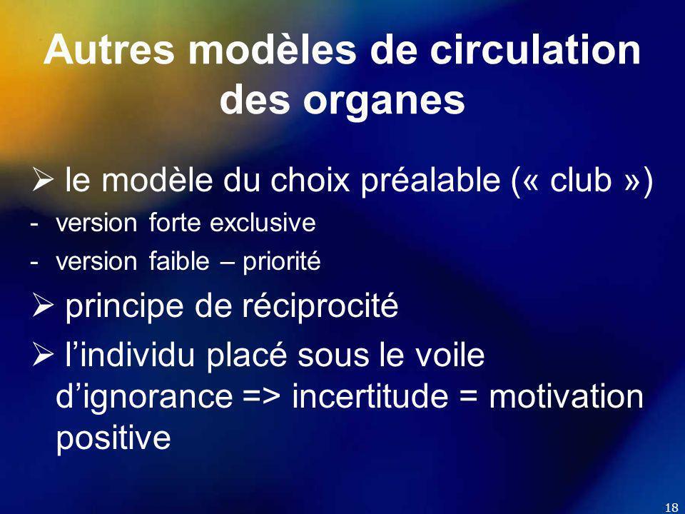 18 Autres modèles de circulation des organes  le modèle du choix préalable (« club ») -version forte exclusive -version faible – priorité  principe de réciprocité  l'individu placé sous le voile d'ignorance => incertitude = motivation positive