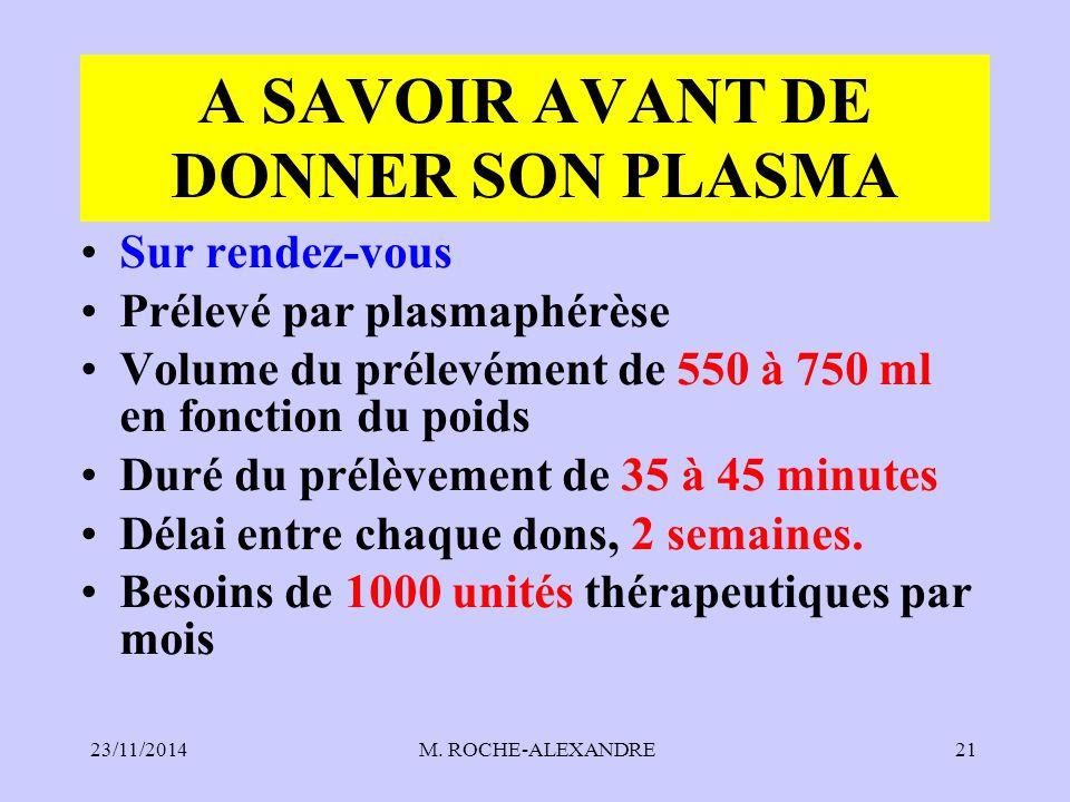 23/11/2014 M. ROCHE-ALEXANDRE21 A SAVOIR AVANT DE DONNER SON PLASMA Sur rendez-vous Prélevé par plasmaphérèse Volume du prélevément de 550 à 750 ml en