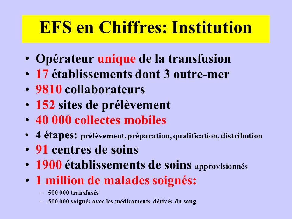 EFS en Chiffres: Institution Opérateur unique de la transfusion 17 établissements dont 3 outre-mer 9810 collaborateurs 152 sites de prélèvement 40 000