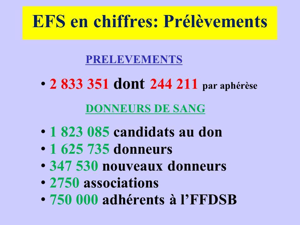 EFS en chiffres: Prélèvements PRELEVEMENTS 2 833 351 dont 244 211 par aphérèse DONNEURS DE SANG 1 823 085 candidats au don 1 625 735 donneurs 347 530
