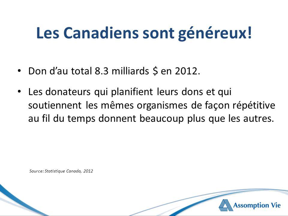 Les Canadiens sont généreux.Don d'au total 8.3 milliards $ en 2012.