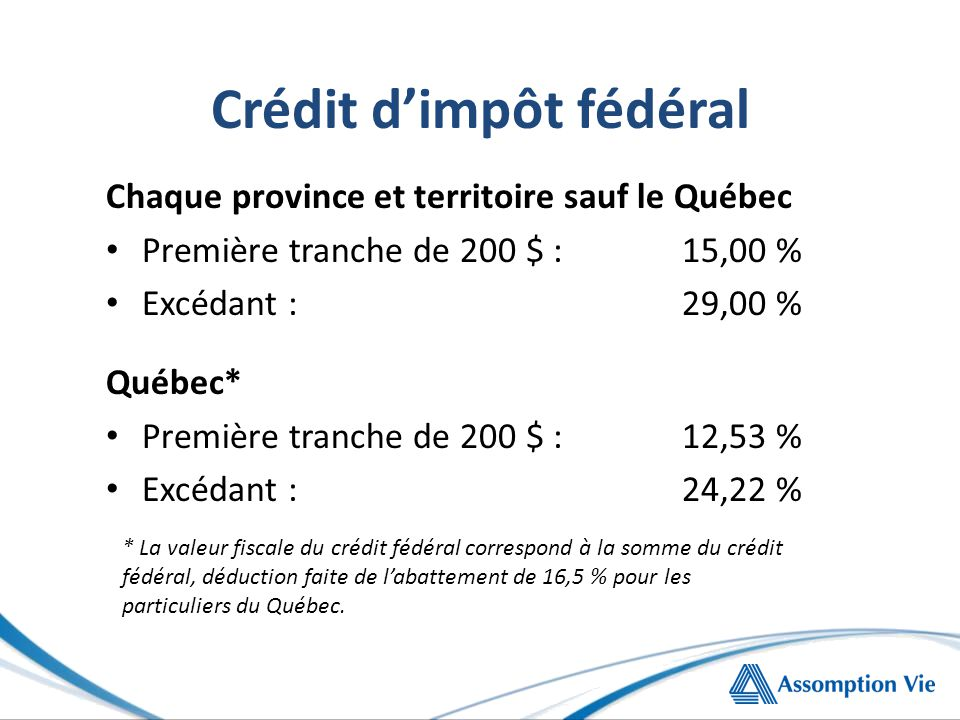 Crédit d'impôt fédéral Chaque province et territoire sauf le Québec Première tranche de 200 $ :15,00 % Excédant :29,00 % Québec* Première tranche de 200 $ :12,53 % Excédant :24,22 % * La valeur fiscale du crédit fédéral correspond à la somme du crédit fédéral, déduction faite de l'abattement de 16,5 % pour les particuliers du Québec.