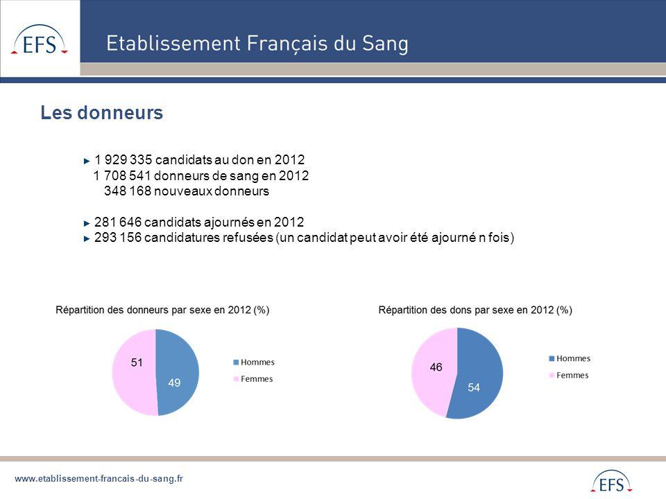 www.etablissement-francais-du-sang.fr ► 1 929 335 candidats au don en 2012 1 708 541 donneurs de sang en 2012 348 168 nouveaux donneurs ► 281 646 cand