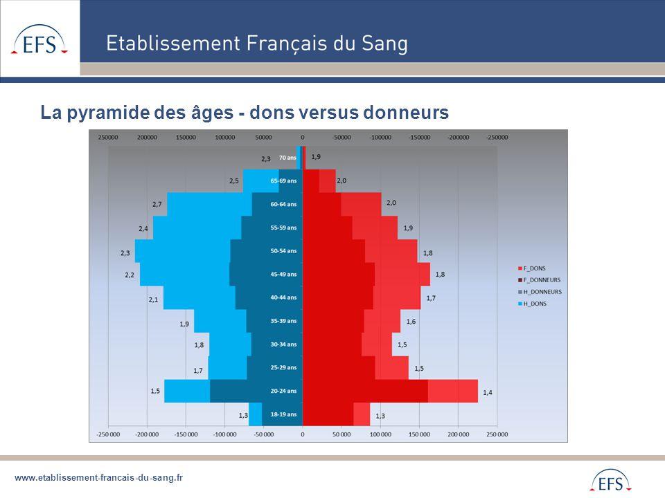 www.etablissement-francais-du-sang.fr La pyramide des âges - dons versus donneurs