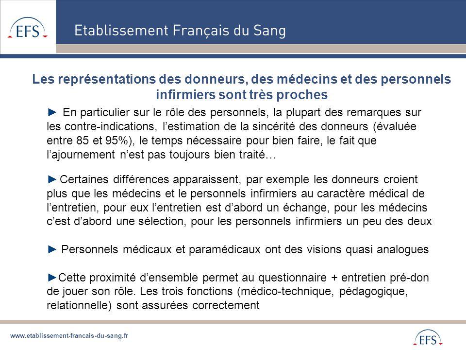 www.etablissement-francais-du-sang.fr Les représentations des donneurs, des médecins et des personnels infirmiers sont très proches ► En particulier s