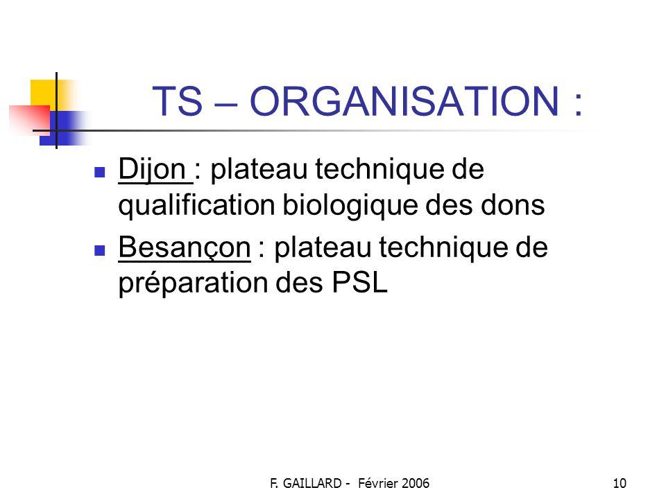 F. GAILLARD - Février 20069 TS – ORGANISATION : Organisation inter régionale : Bourgogne Franche-Comté, réseau s'appuie sur 8 sites : Auxerre Belfort