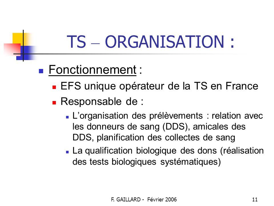 F. GAILLARD - Février 200610 TS – ORGANISATION : Dijon : plateau technique de qualification biologique des dons Besançon : plateau technique de prépar