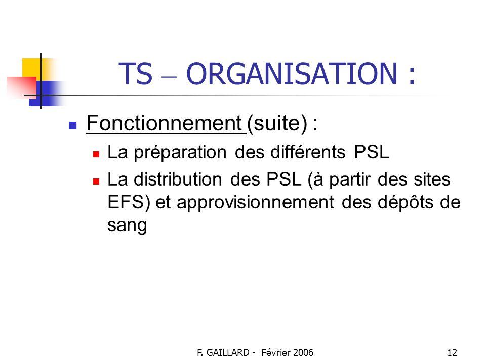 F. GAILLARD - Février 200611 TS – ORGANISATION : Fonctionnement : EFS unique opérateur de la TS en France Responsable de : L'organisation des prélèvem