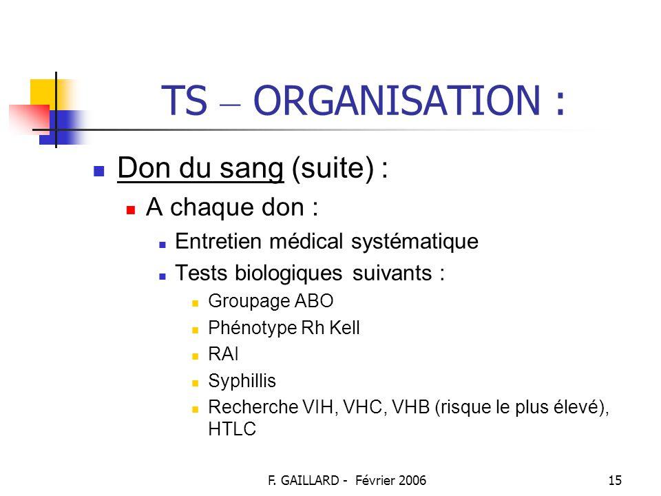 F. GAILLARD - Février 200614 TS – ORGANISATION : Don du sang (suite) : Règles éthiques : Volontariat Anonymat bénévolat