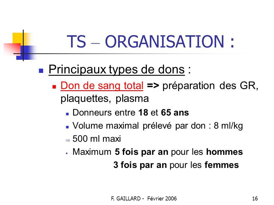 F. GAILLARD - Février 200615 TS – ORGANISATION : Don du sang (suite) : A chaque don : Entretien médical systématique Tests biologiques suivants : Grou