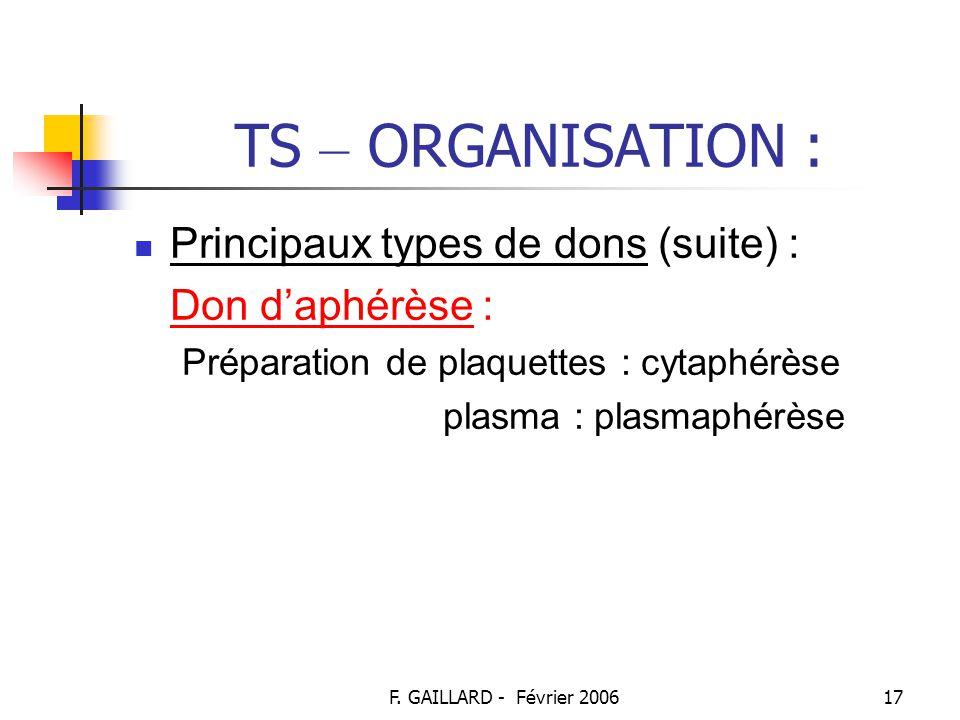 F. GAILLARD - Février 200616 TS – ORGANISATION : Principaux types de dons : Don de sang total => préparation des GR, plaquettes, plasma Donneurs entre