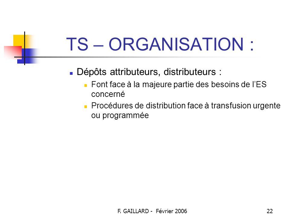 F. GAILLARD - Février 200621 TS – ORGANISATION : Dépôts de sang (suite) : Chargés de la distribution des PSL 2 types : Dépôts d'urgence : Font face à