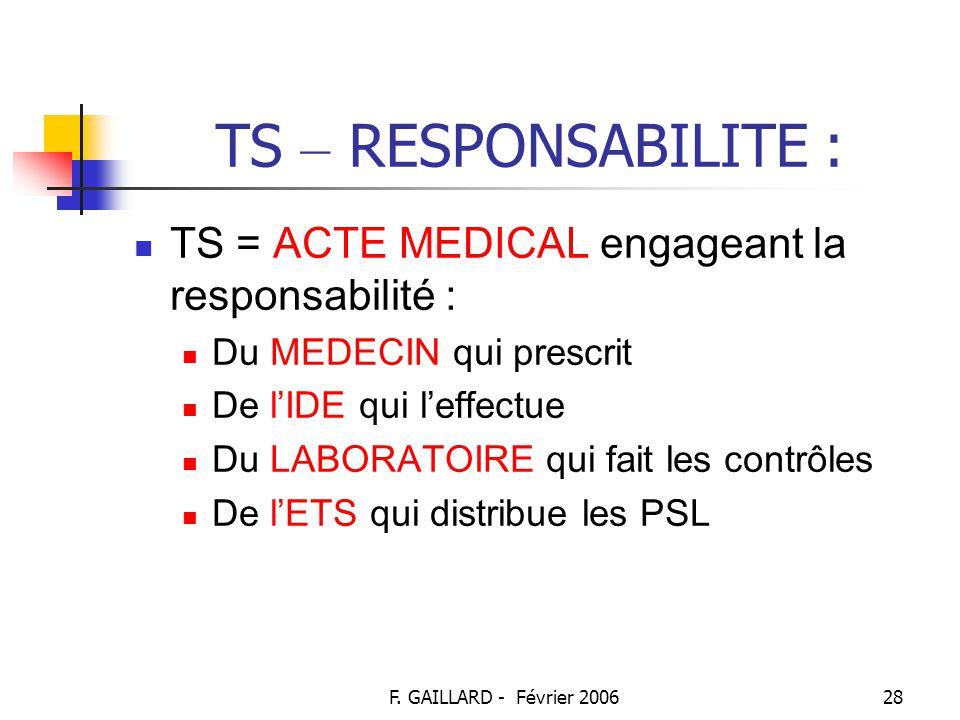F. GAILLARD - Février 200627 TS – DISTRIBUTION DES PSL : Au niveau de l'ES : Chaque ES doit choisir un ETS unique pour assurer son approvisionnement U
