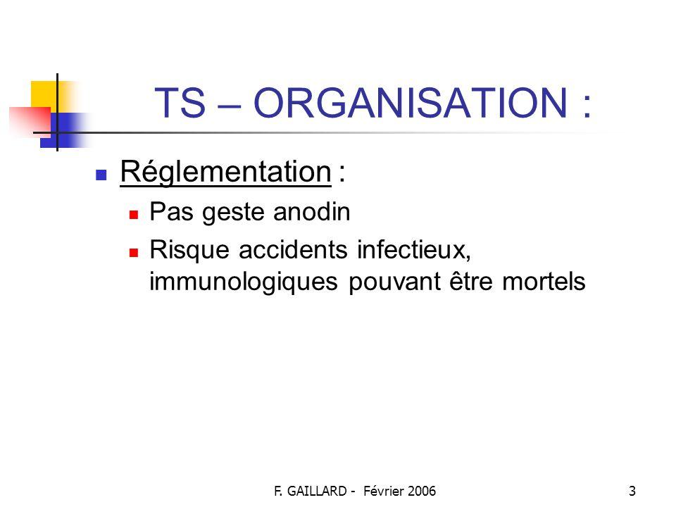 F. GAILLARD - Février 20062 TS – ORGANISATION : Historique : Système ABO découvert par un biologiste autrichien : LANDSTEINER En 1900, transfusion de