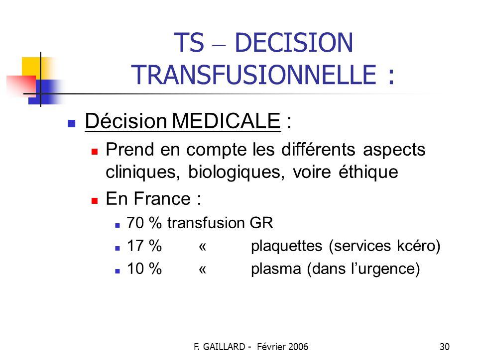 F. GAILLARD - Février 200629 TS – RESPONSABILITE : Décret du 11 février 2002 : article 8 « l'infirmier est habilité à accomplir sur prescription médic