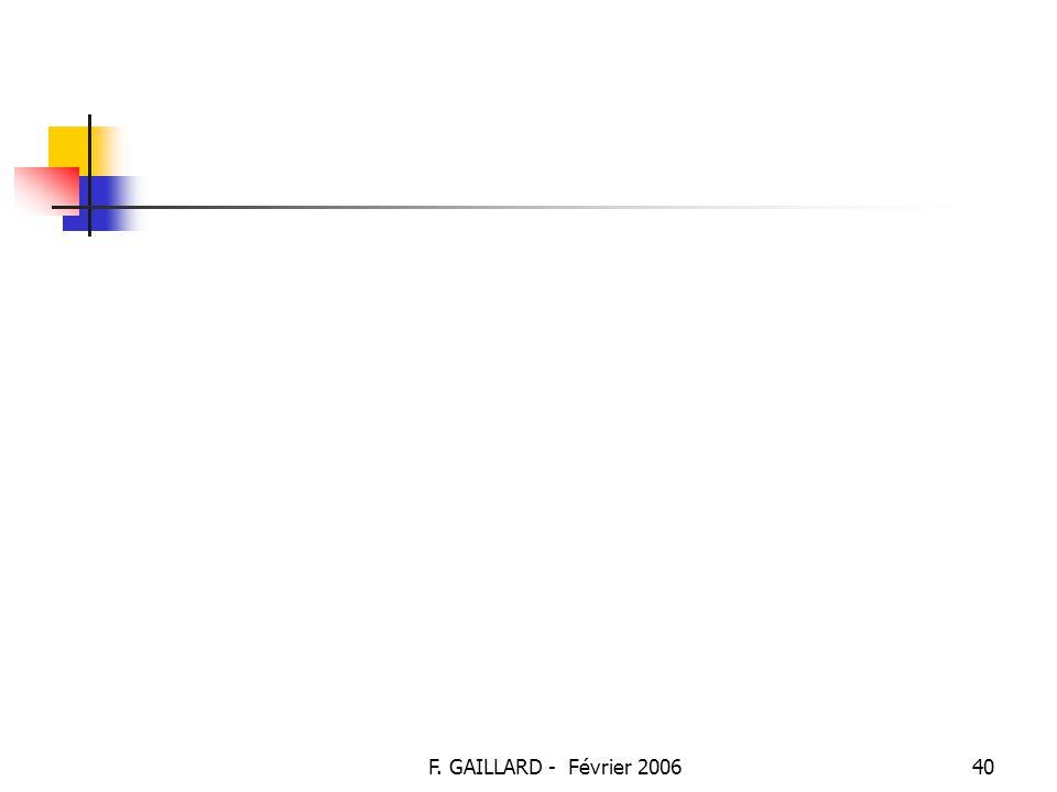 F. GAILLARD - Février 200639 TS – DECISION TRANSFUSIONNELLE : Degrés d'urgence : Urgence relative : Nécessité de groupe conforme et de RAI conformes D