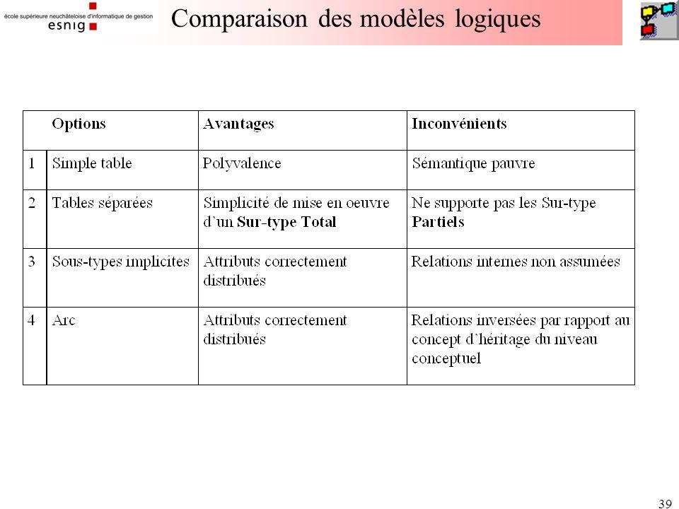39 Comparaison des modèles logiques