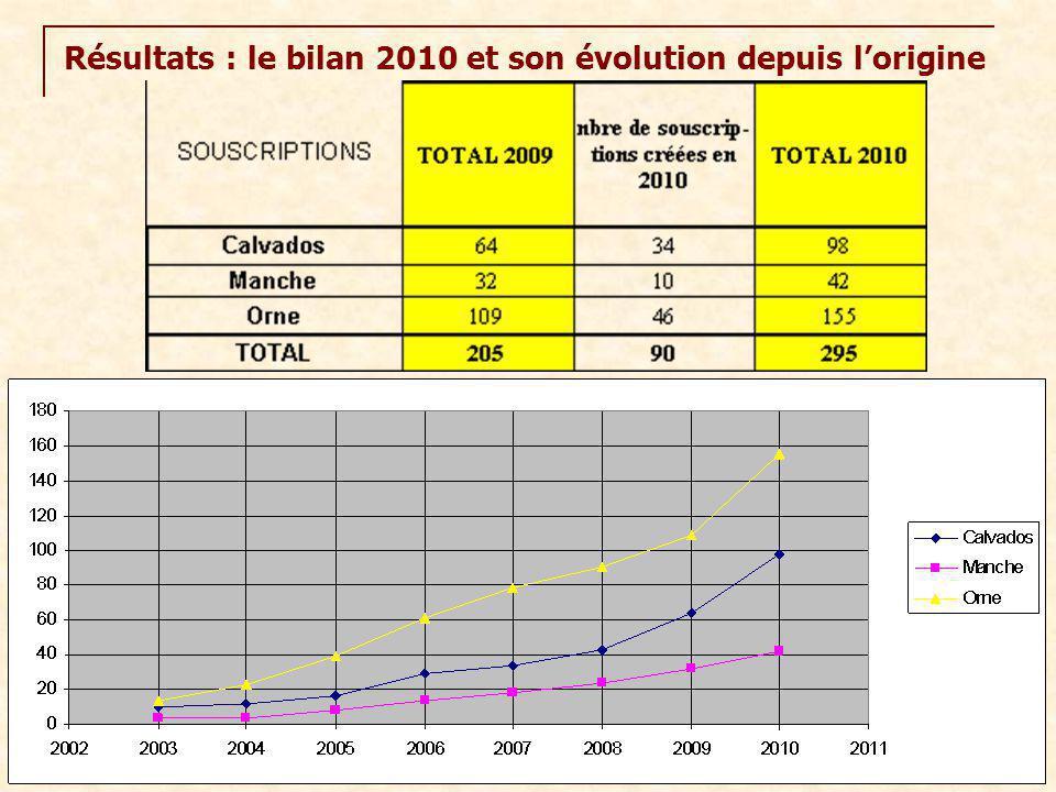 Résultats : le bilan 2010 et son évolution depuis l'origine