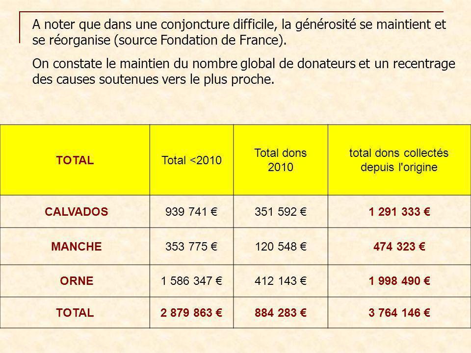 A noter que dans une conjoncture difficile, la générosité se maintient et se réorganise (source Fondation de France). On constate le maintien du nombr