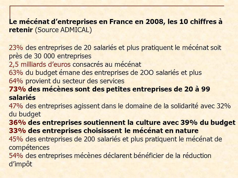 Le mécénat d'entreprises en France en 2008, les 10 chiffres à retenir (Source ADMICAL) 23% des entreprises de 20 salariés et plus pratiquent le mécéna