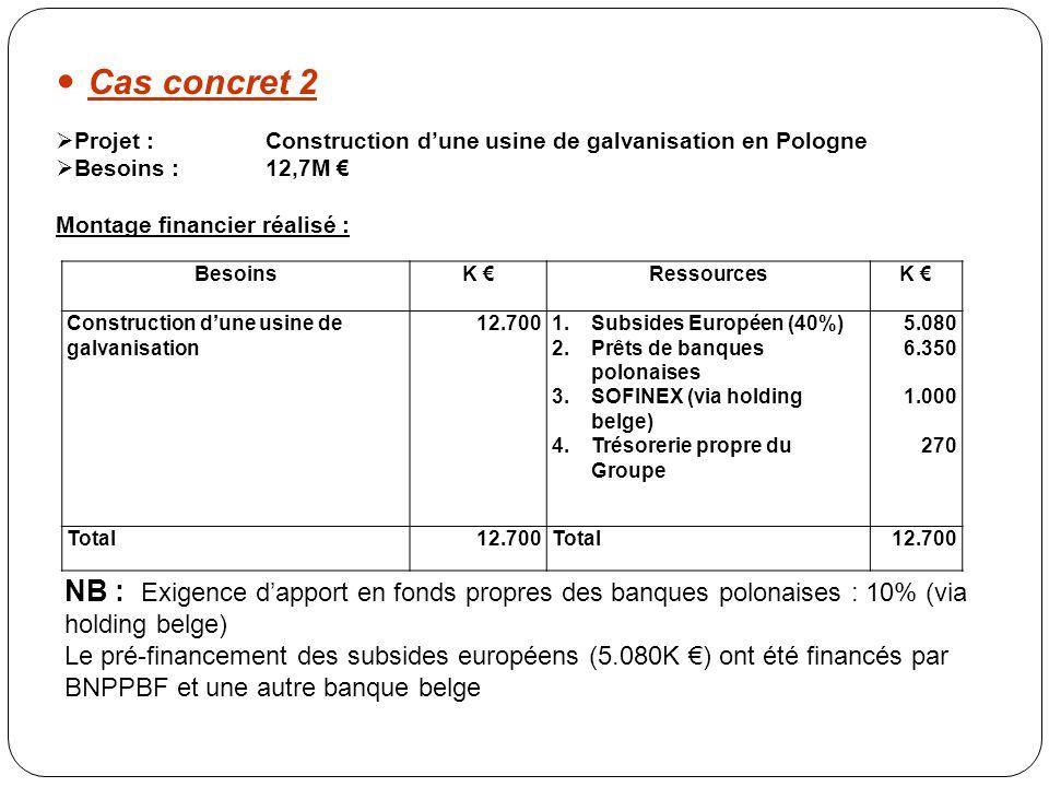 NB : Exigence d'apport en fonds propres des banques polonaises : 10% (via holding belge) Le pré-financement des subsides européens (5.080K €) ont été financés par BNPPBF et une autre banque belge BesoinsK €RessourcesK € Construction d'une usine de galvanisation 12.7001.Subsides Européen (40%) 2.Prêts de banques polonaises 3.SOFINEX (via holding belge) 4.Trésorerie propre du Groupe 5.080 6.350 1.000 270 Total12.700Total12.700  Projet : Construction d'une usine de galvanisation en Pologne  Besoins : 12,7M € Montage financier réalisé : Cas concret 2
