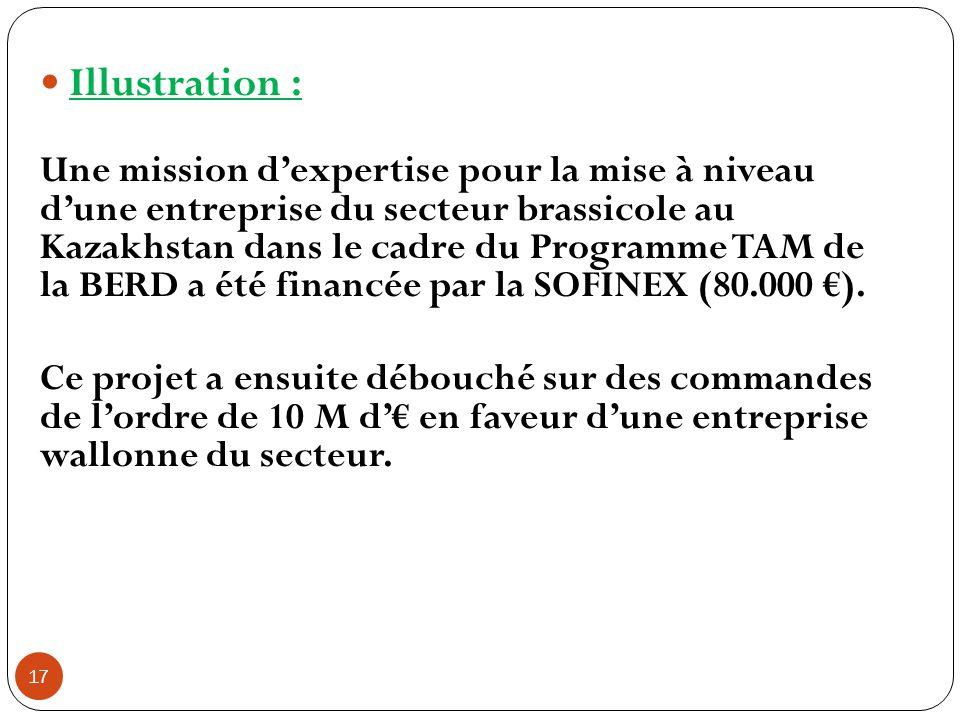 17 Illustration : Une mission d'expertise pour la mise à niveau d'une entreprise du secteur brassicole au Kazakhstan dans le cadre du Programme TAM de la BERD a été financée par la SOFINEX (80.000 €).