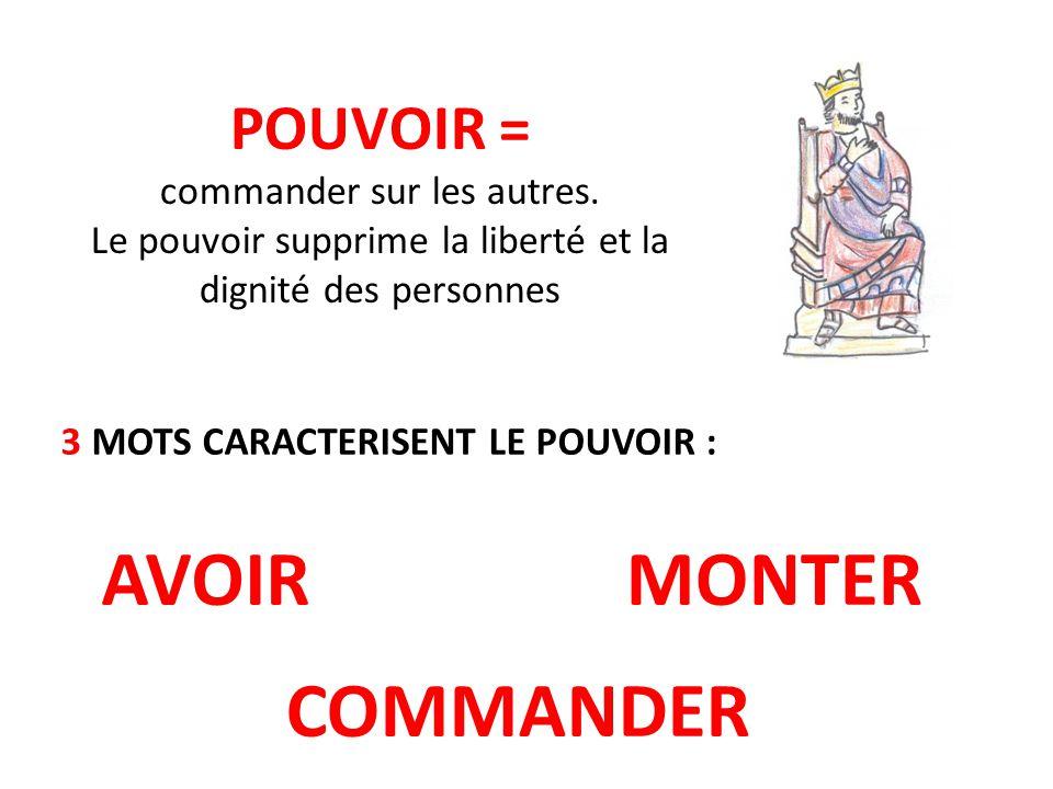 POUVOIR = commander sur les autres. Le pouvoir supprime la liberté et la dignité des personnes 3 MOTS CARACTERISENT LE POUVOIR : AVOIRMONTER COMMANDER