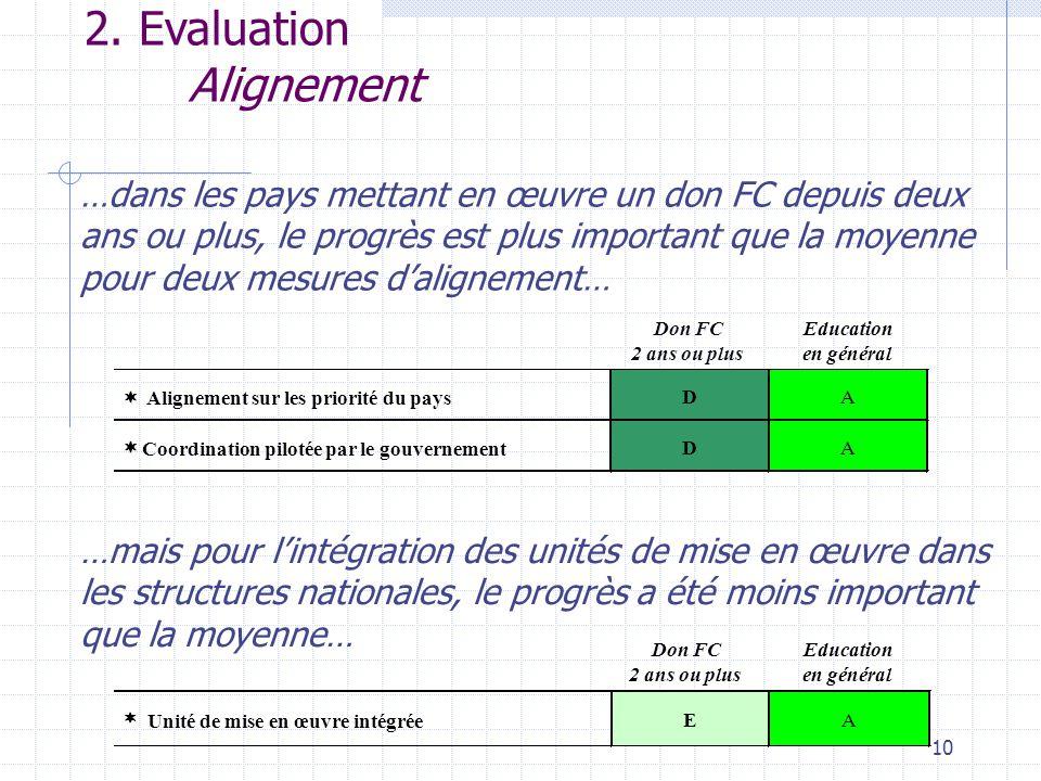 10 2. Evaluation Alignement …dans les pays mettant en œuvre un don FC depuis deux ans ou plus, le progrès est plus important que la moyenne pour deux