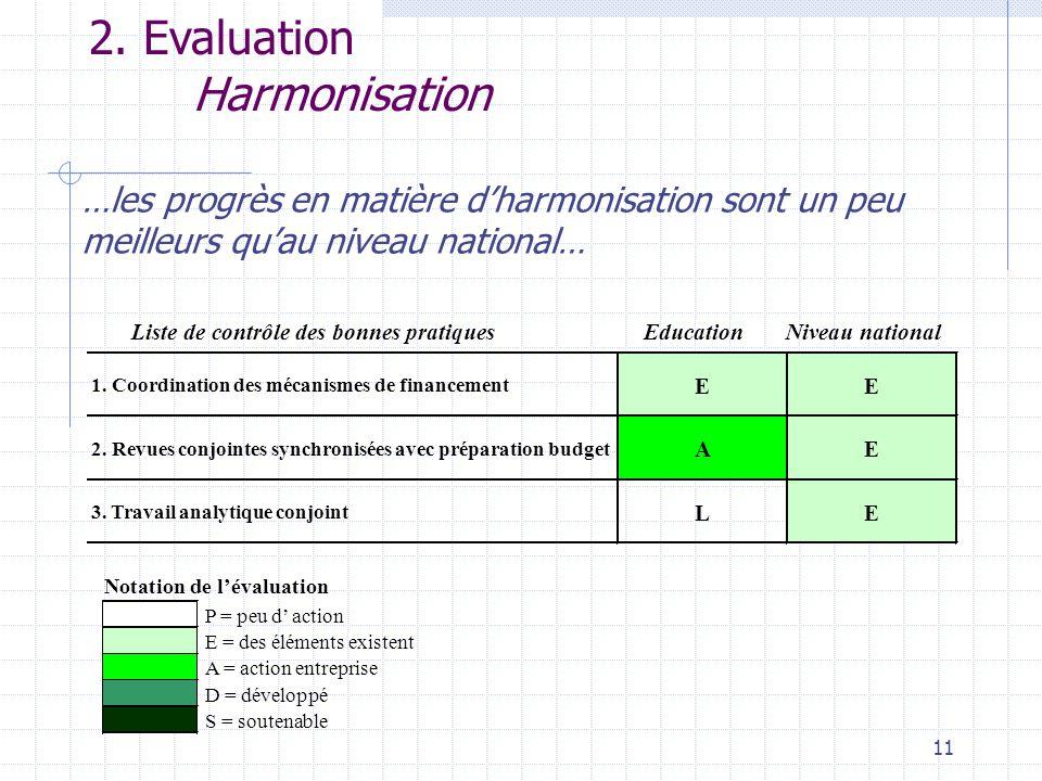 11 2. Evaluation Harmonisation …les progrès en matière d'harmonisation sont un peu meilleurs qu'au niveau national… P = peu d' action E = des éléments