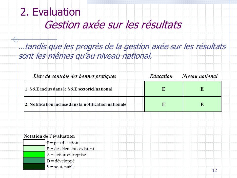 12 2. Evaluation Gestion axée sur les résultats …tandis que les progrès de la gestion axée sur les résultats sont les mêmes qu'au niveau national. P =
